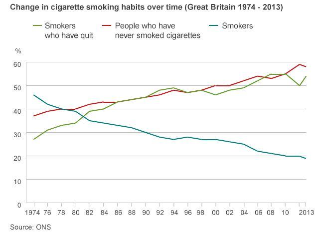 e-cigarette statistics
